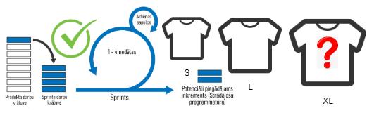 Scrum online tests latviski